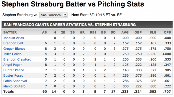 Strasburg vs SFGiants