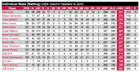 Richmond batting stats as of 6/10