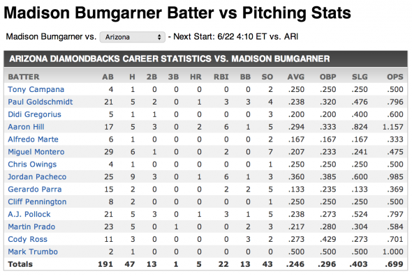 Bumgarner vs Diamondbacks