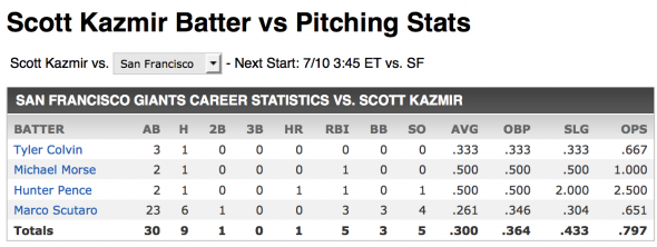Kazmir vs giants