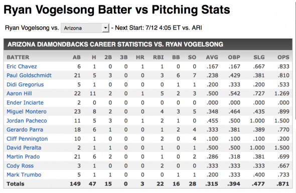 Vogelsong vs Dbacks