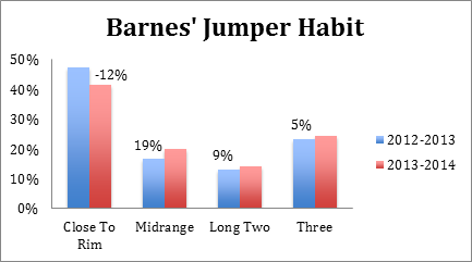 Barnes Jumper Habit