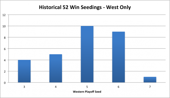 52 Win Seedings 2014-03-20