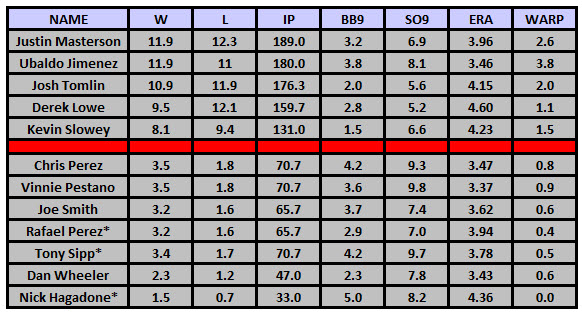PECOTA Projections for 2012 Indians