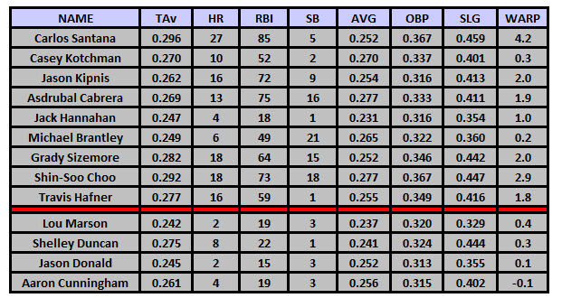 2012 PECOTA Projections for the 2012 Indians