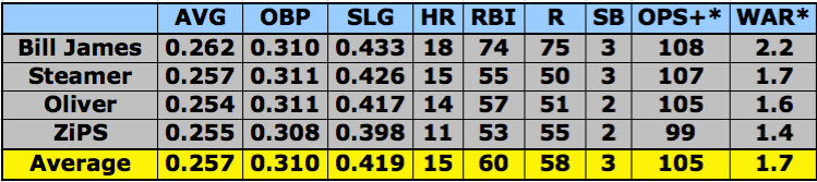 Lonnie Chisenhall 2013 projections