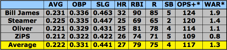 Mark Reynolds Projections