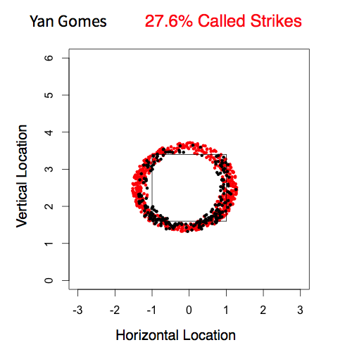 Gomes and Santana Pitch Locations.001