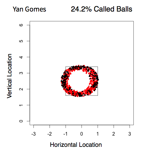 Gomes and Santana Pitch Locations.003