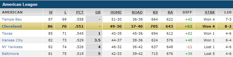 Sept. 24 Standings via ESPN.com