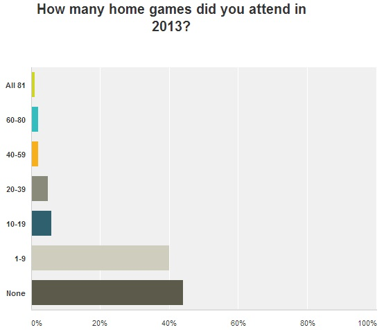2013 Season Survey: Home Games Attended