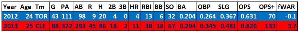 Yan Gomes major league numbers