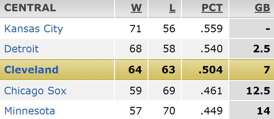 Central Standings