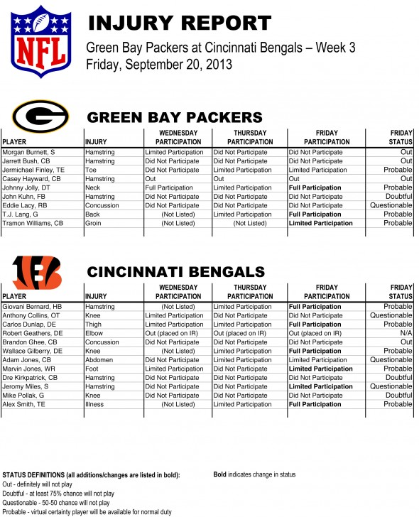 Packers Injury Report at Bengals - Week 3 (Fri.).xlsx