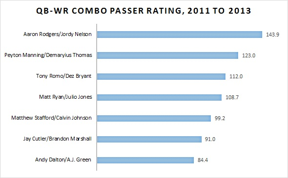 QBWR-Combo-Passer-Rating-2011-to-2013
