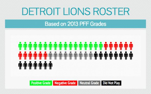 Detroit Lions Roster Overall