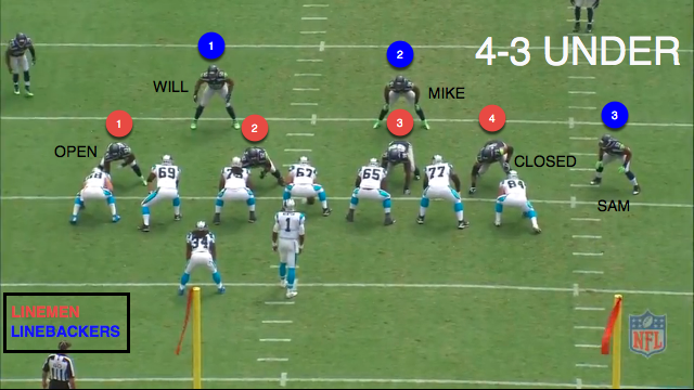 Detroit Lions 4-3 Under Defense
