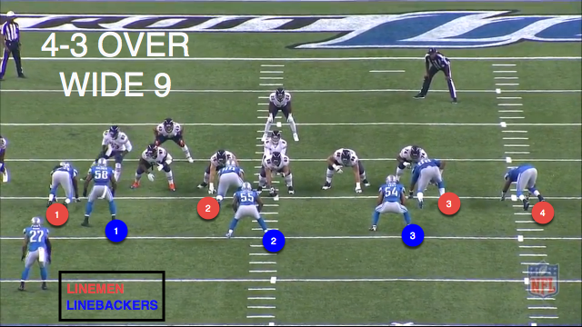 Detroit Lions Wide 9 Defense