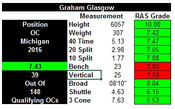 Nike jerseys for Cheap - Graham Glasgow Drafted by the Detroit Lions