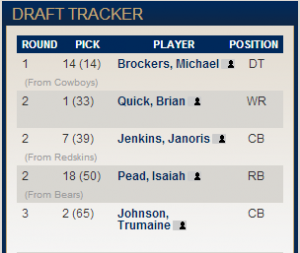 Rams 2012 Draft (Rounds 1-3)