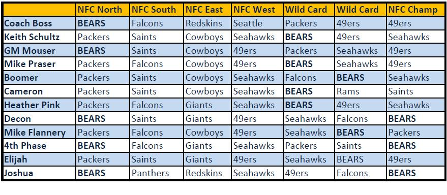 nfc north picks
