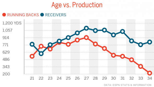 Age-vs-Production-Running-Backs-Receivers1396880190285