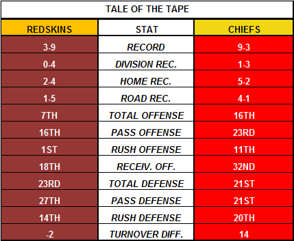 Chiefs vs. Redskins
