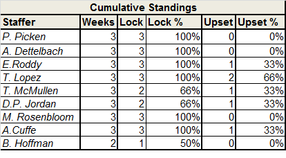 Locks and Upset standings - Week 6