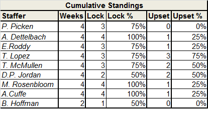 Locks and Upset standings - Week 7