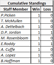 Staff Locks and Upsets - Week 5 standings
