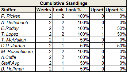 Staff Locks and Upsets - Week 6 standings