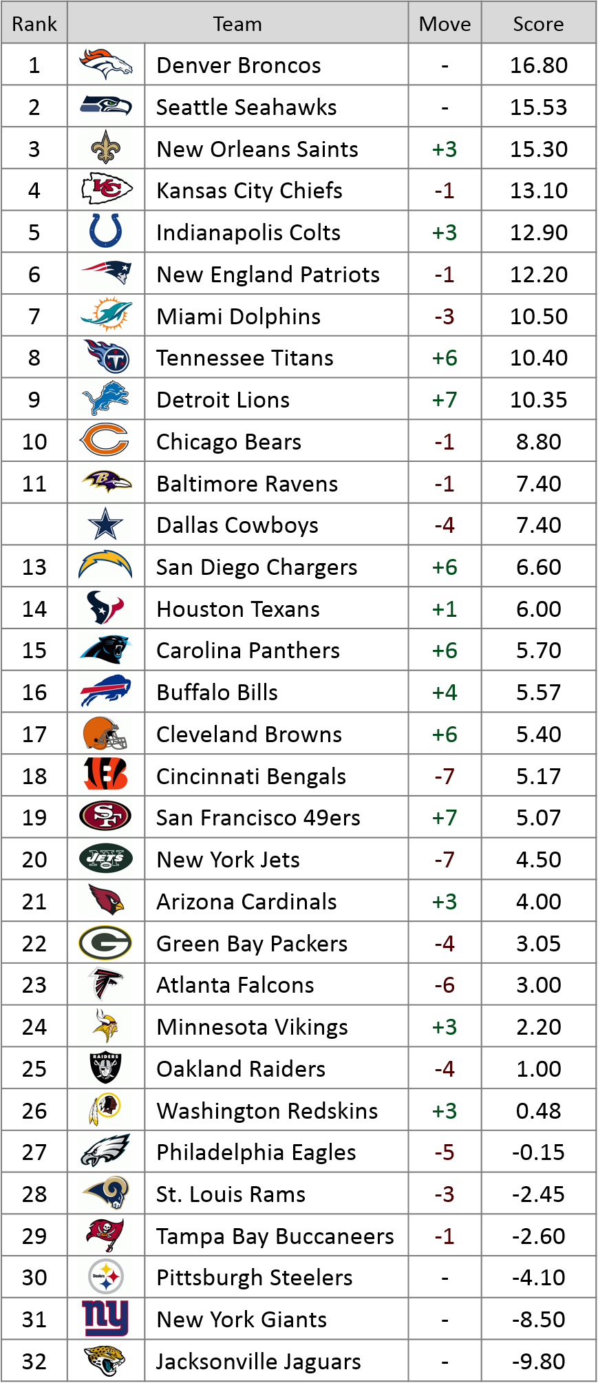 Week 5 Power Rankings