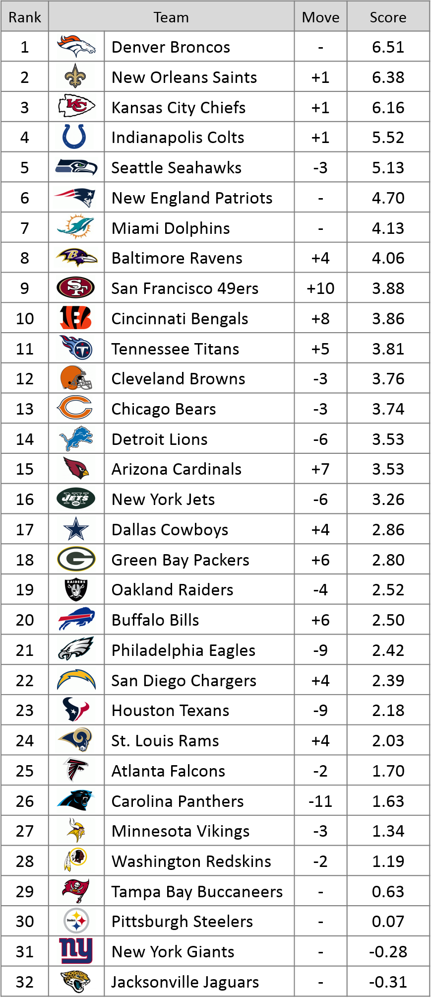 Week 6 Power Rankings