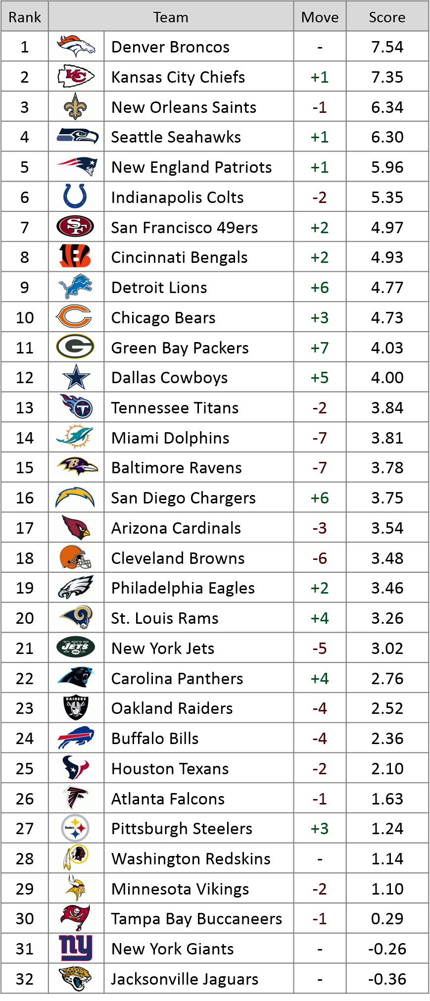 Week 7 Power Rankings