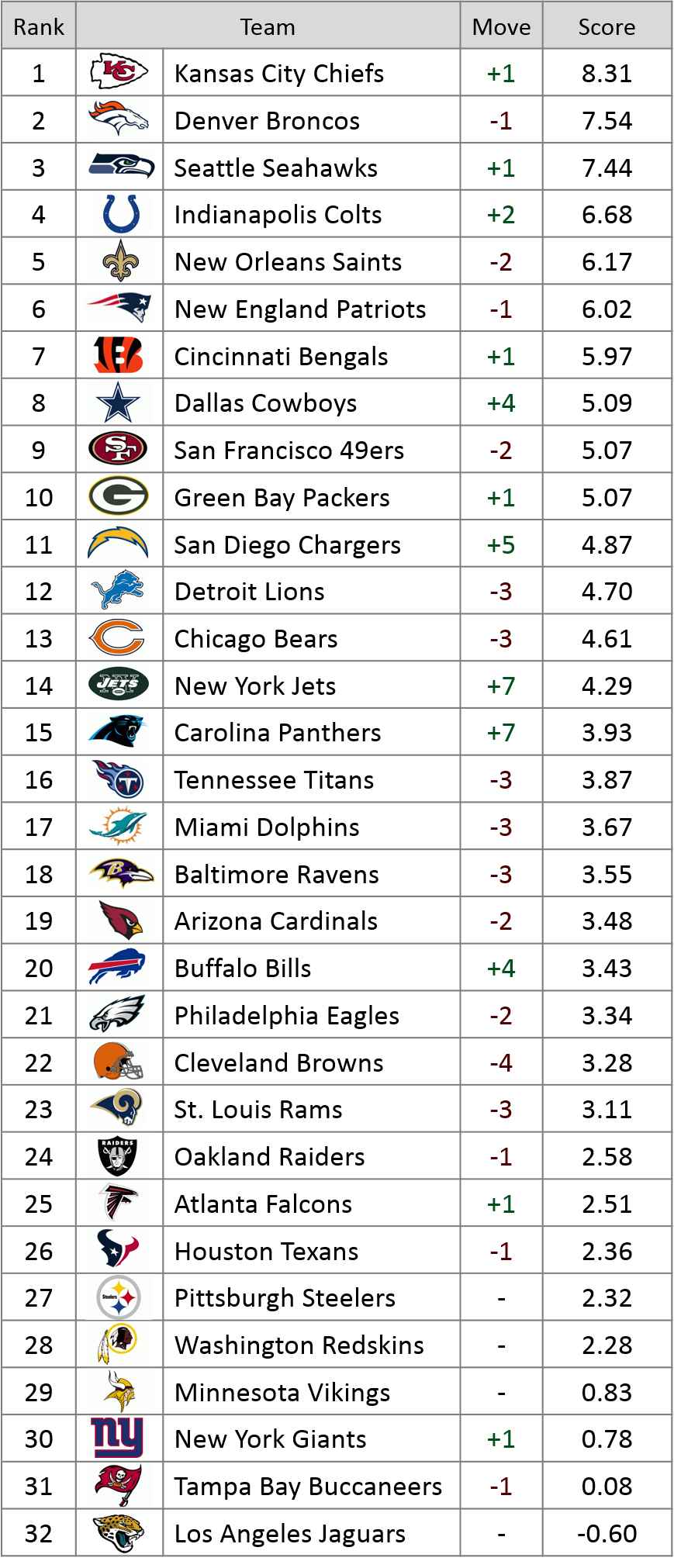 Week 8 Power Rankings
