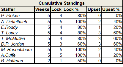 Locks and Upset standings - Week 8