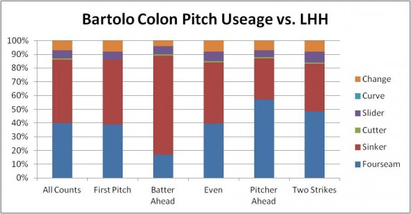 2013 Bartolo Colon vs LHH