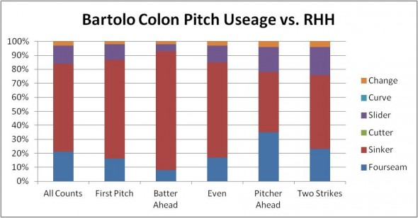 2013 Bartolo Colon vs RHH