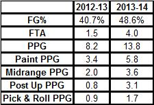 Markieff Morris Improvement Chart