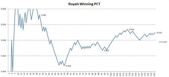 The Royals winning percentage by game up to game 143 on Sunday 9/8.