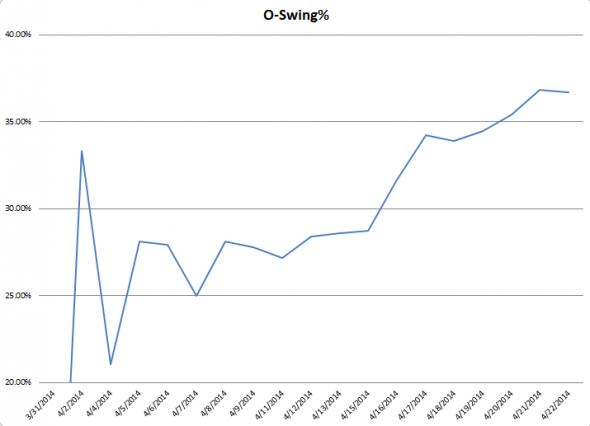 Salvy OSwing Graph