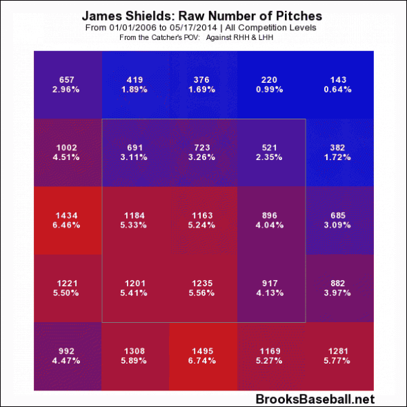 James Shields zone profile 2006-2013