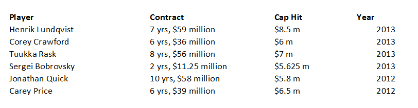 Goalie Contracts 2