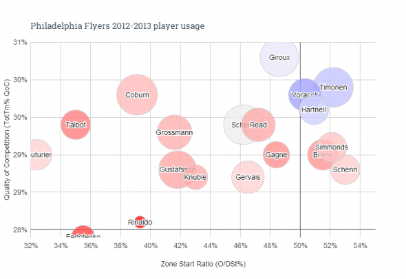 Players Usage Chart via @Extraskater