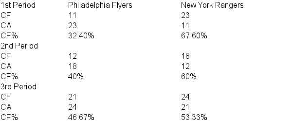 Corsi For / Corsi Against for Game 2.
