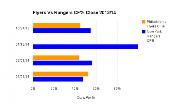 CF% Close for each game played in 2013/14 season. Philadelphia Flyers New York Rangers