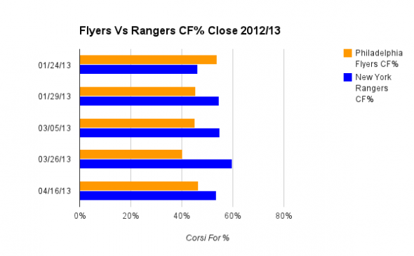 CF% Close for each game played in 2012/13 season.Philadelphia Flyers New York Rangers