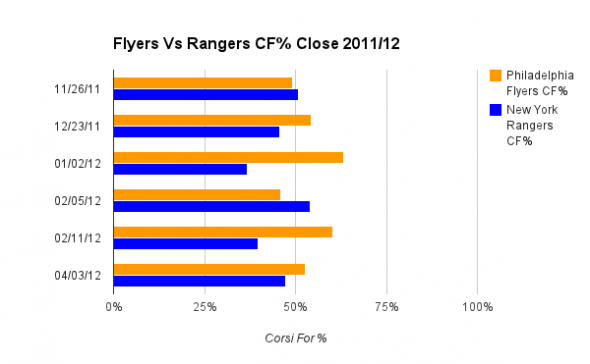 CF% Close for each game played in 2011/12 season.Philadelphia Flyers New York Rangers