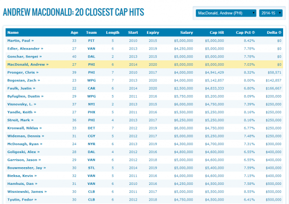 Twenty Closest Cap Hits