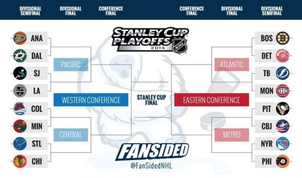 FANSIDED NHL BRACKET 2014